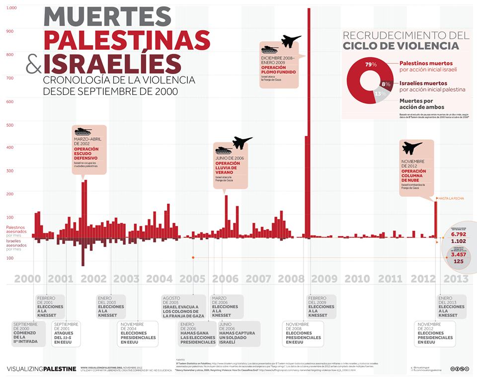palestina cronologia